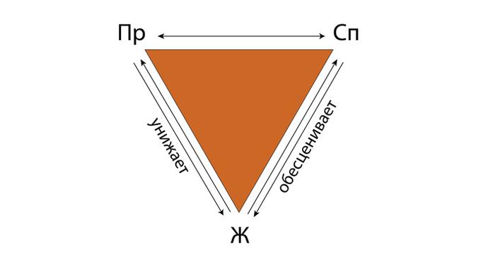 Преследователь, жертва, спасатель: 5 мифов о треугольнике Карпмана