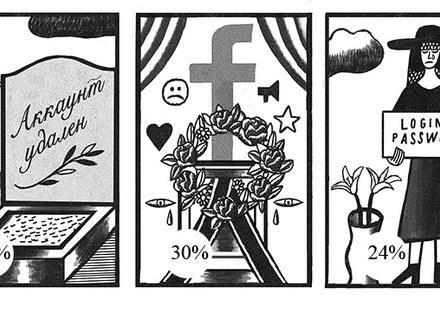 Покойники в соцсетях