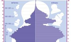 матрешка населения россии потрясения национального мирового масштаба влияют