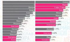 Как менялся топ самых популярных имен в России за последние 100 лет (наглядная инфографика)