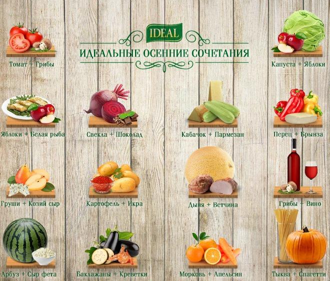 Самые вкусные осенние сочетания от бренда Ideal