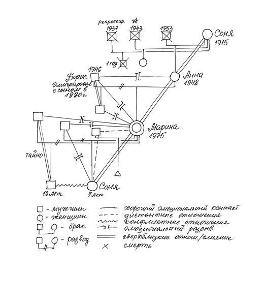 Фрагмент генограммы Марины – графическое изображение связей в четырех поколениях ее семьи.