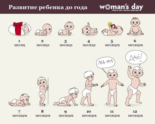 Что малыш должен делать к 4 месяцам