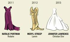 Что носили победительницы «Оскара» в разные годы