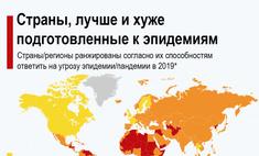 2019 выпущена карта готовности стран эпидемиям смешно смотреть