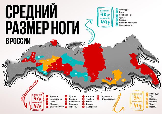 Рейтинг размеров ноги жителей России