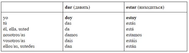 Фото №3 - Зажигательный испанский: урок 10— продолжаем изучать неправильные глаголы