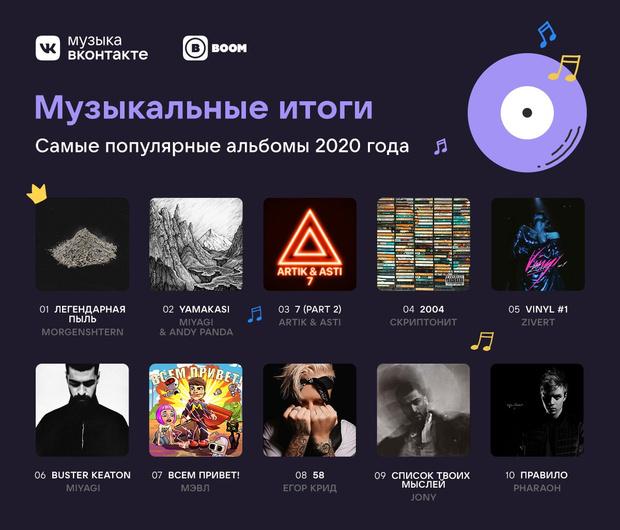 Фото №1 - VK подвел музыкальные итоги года