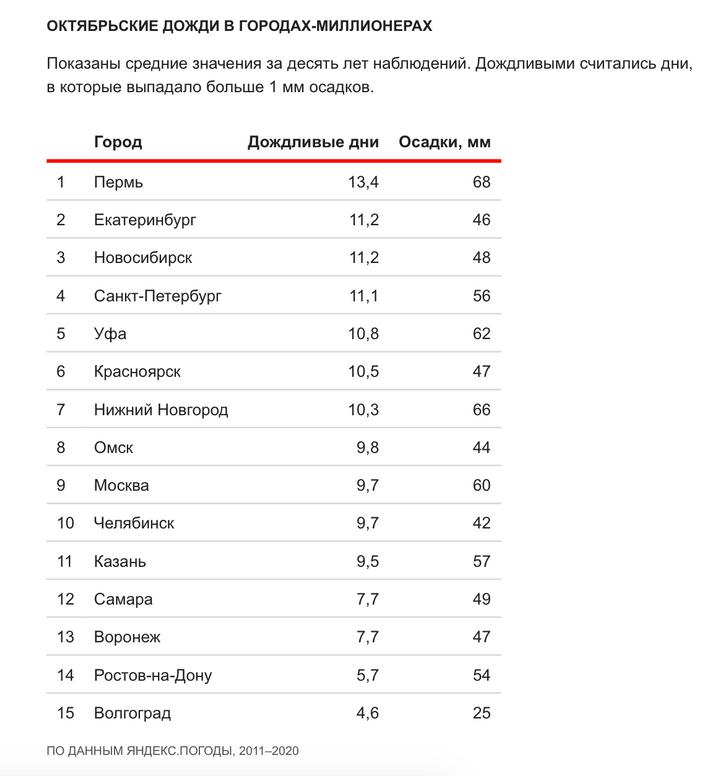 Фото №1 - «Яндекс» выяснил, где в России самый дождливый октябрь