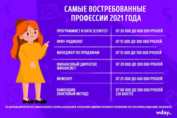 Какие профессии будут востребованы в 2021 году