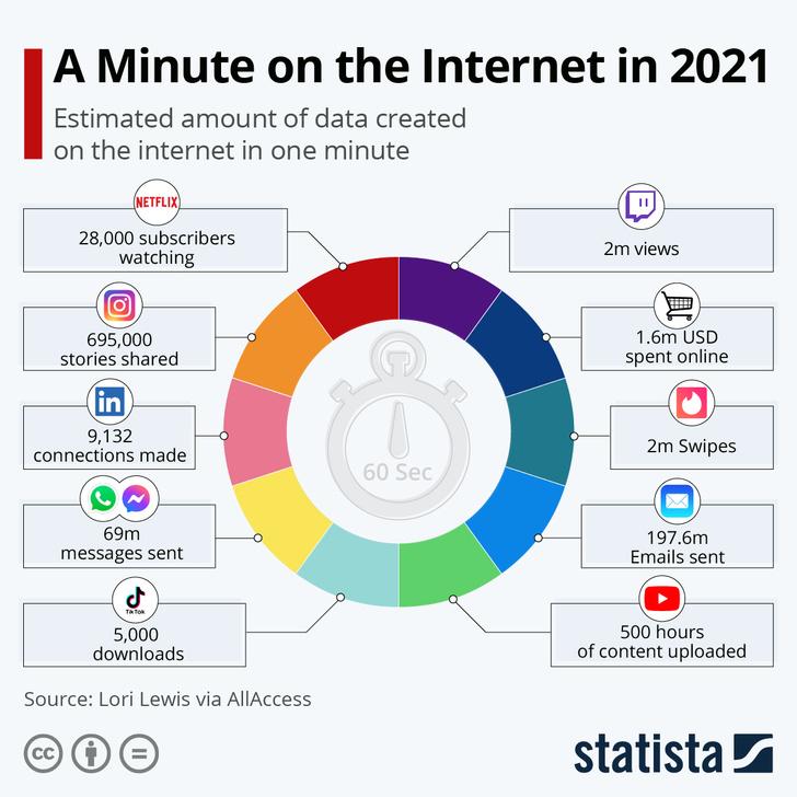 Фото №2 - Инфографика: что происходит в интернете за одну минуту