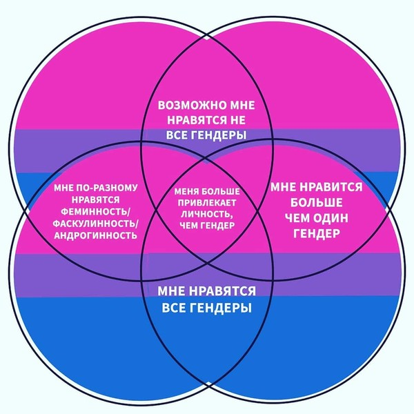 Фото №2 - Как понять, что ты реально бисексуальна