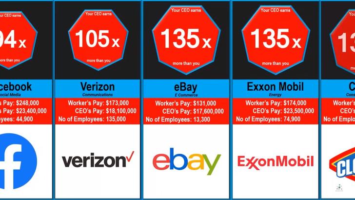 Фото №1 - Во сколько раз гендиректора Facebook, Tesla, Apple и других крупных компаний получают больше, чем простые работники