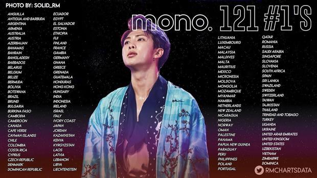 Фото №1 - RM из BTS установил новый рекорд с альбомом Mono