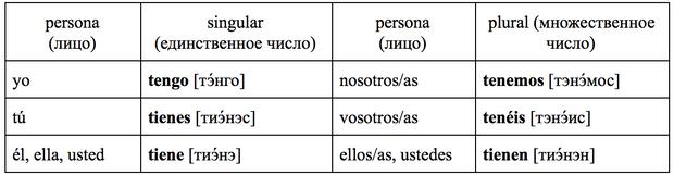 Фото №2 - Зажигательный испанский: урок 3 — изучаем самые важные неправильные глаголы