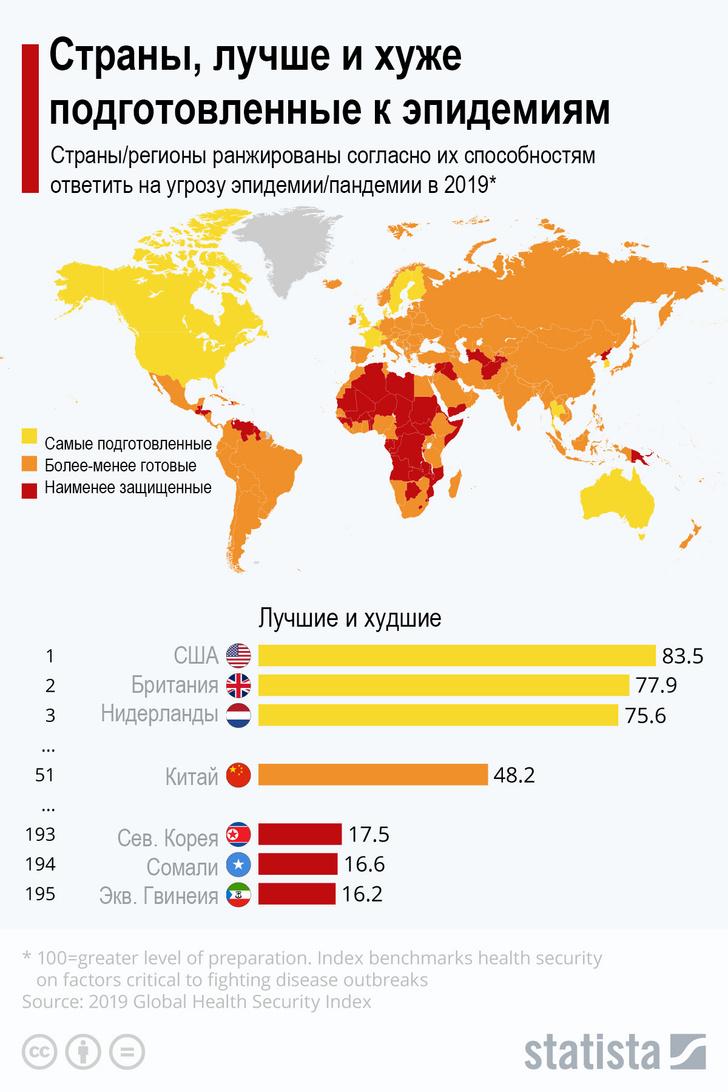 Фото №1 - В 2019 году была выпущена карта готовности стран к эпидемиям. Сейчас на это смешно смотреть