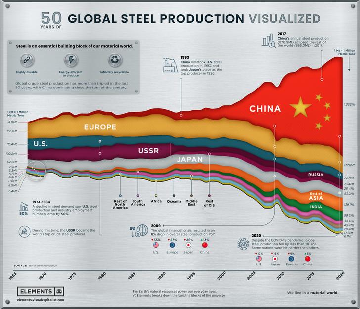 Фото №1 - Инфографика: кому покорялась сталь