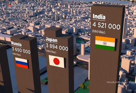 Сколько нефти каждый день тратят США, страны Европы и мы, Россия: сравнительное видео