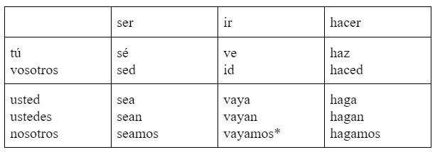 Фото №2 - Зажигательный испанский: урок 26— повелительное наклонение Imperativo Irregular