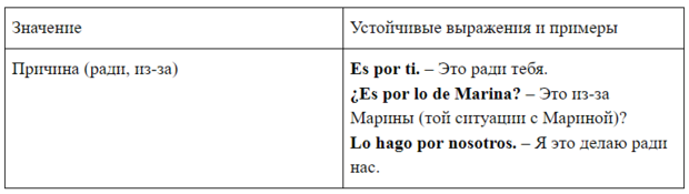 Фото №1 - Зажигательный испанский: урок 21— изучаем предлоги por и para