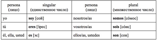 Фото №1 - Зажигательный испанский: урок 3 — изучаем самые важные неправильные глаголы