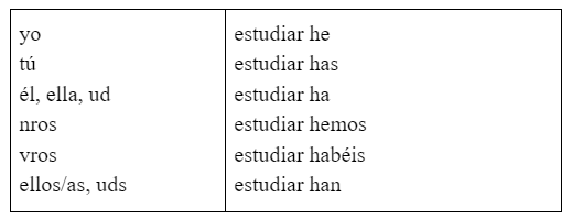 Фото №2 - Зажигательный испанский: урок 32— разбираем время Futuro imperfecto