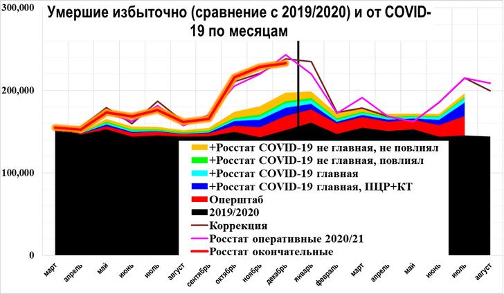 Фото №1 - Аналитик Куприянов объяснил, почему в Петербурге зашкаливает смертность от COVID-19