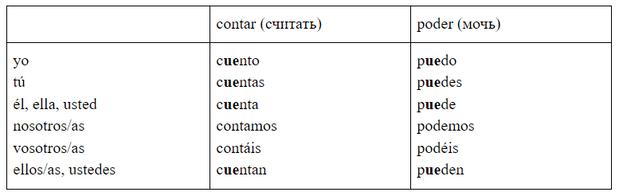 Фото №3 - Зажигательный испанский: урок 9— изучаем неправильные глаголы
