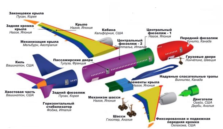 Фото №1 - В каких странах производятся части, из которых состоит американский самолет Boeing 737