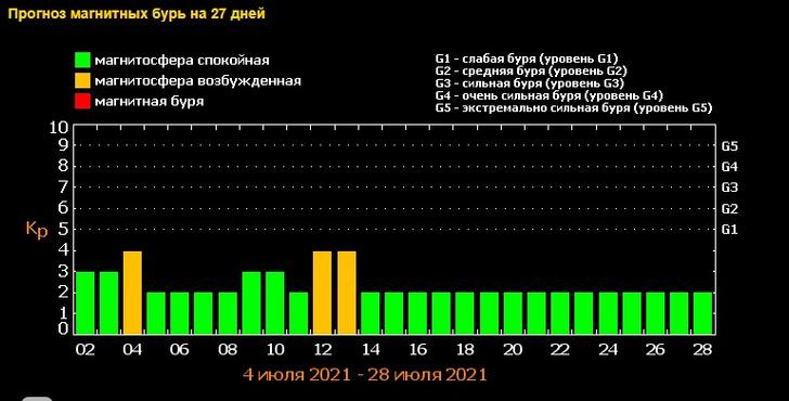 Магнитные бури в июле 2021: прогноз