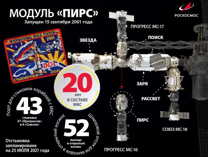 Фото №2 - От МКС отстыковали модуль «Пирс»