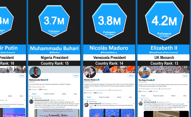 Фото №1 - У кого из мировых лидеров больше подписчиковв «Твиттере»— у Путина или Эрдогана, у Трампа или Байдена (видео для сравнения)