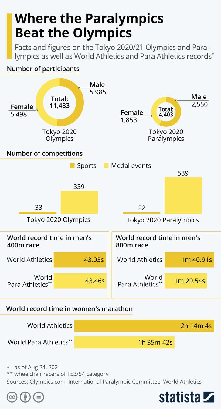 Фото №2 - Инфографика: паралимпийские и олимпийские игры