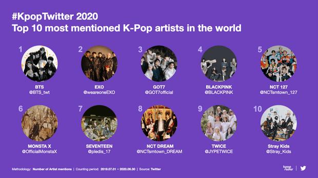 Фото №2 - Твиттер составил рейтинг самых упоминаемых K-pop артистов: кто в топе