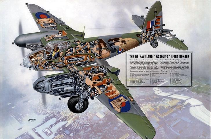 Фото №4 - Летающее полено, которое не мог догнать никто: история безоружного бомбардировщика «Москито»
