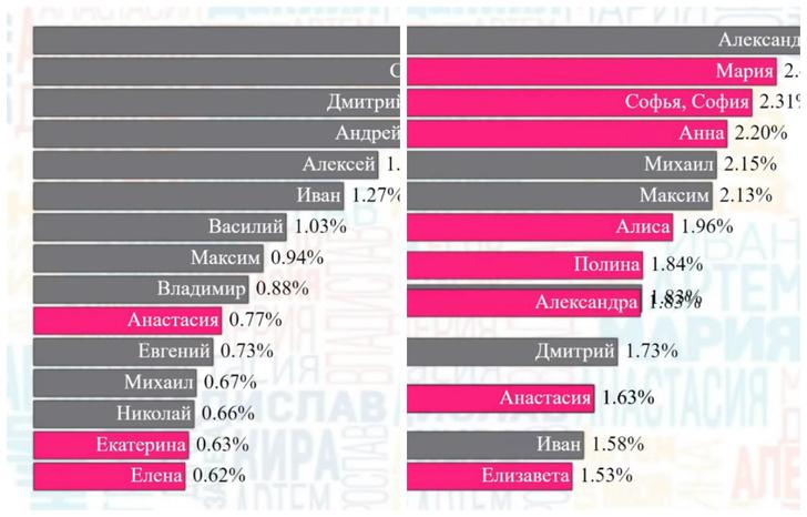 Фото №1 - Как менялся топ самых популярных имен в России за последние 100 лет (наглядная инфографика)