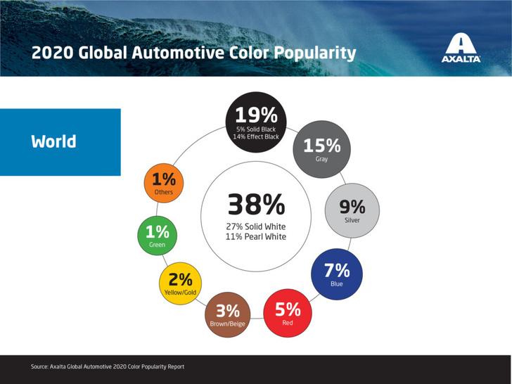 Фото №2 - Оттенки серого— рейтинг самых популярных автомобильных цветов удивил монохромностью