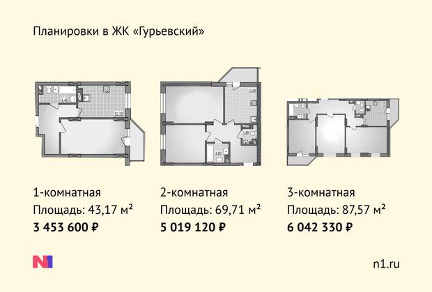 Фото №8 - Верю— не верю: высотки «Гурьевского» в кольце одноэтажек