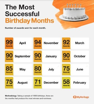 Дата рождения, день рождение, успех, богатство, деньги, дети, рождение детей