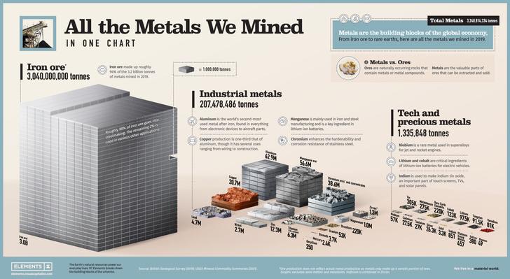 Фото №1 - Инфографика: добыча металлов