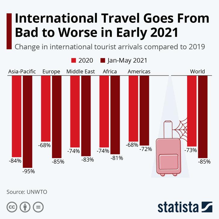 Фото №2 - Инфографика: как сокращается международный туризм в 2021 году