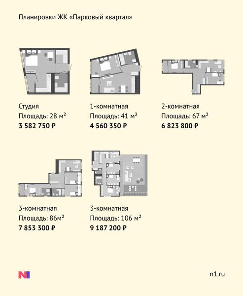 Фото №8 - ЖК «Парковый квартал»: три башни нестандартного вида в перспективной локации