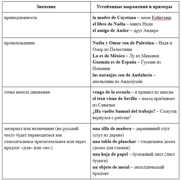 Фото №2 - Зажигательный испанский: урок 20— изучаем испанские предлоги