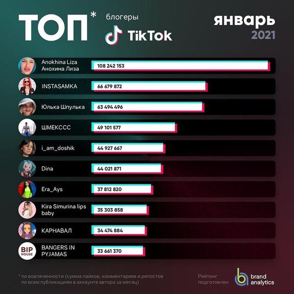 Фото №2 - Даня Милохин и Лиза Анохина: опубликован топ-30 российских тиктокеров