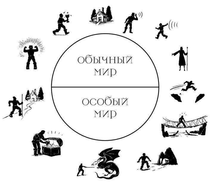 Магическая диаграмма