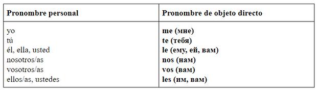 Фото №1 - Зажигательный испанский: урок 16— изучаем местоимения косвенного дополнения
