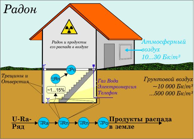 Фото №6 - Радиоактивный сосед: откуда в наших домах берется радон и как он вредит нашему здоровью