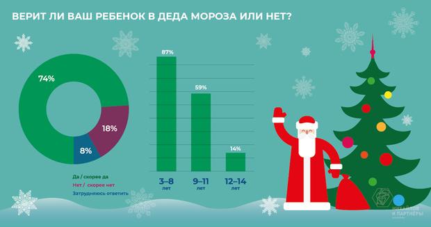 Фото №2 - Чудес не бывает: когда дети перестают верить в Деда Мороза